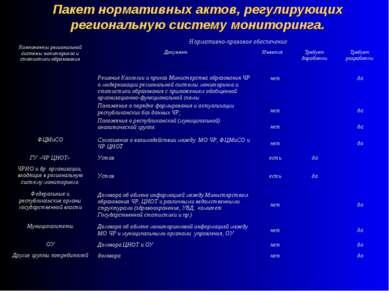 Пакет нормативных актов, регулирующих региональную систему мониторинга. Компо...
