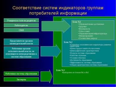 Соответствие систем индикаторов группам потребителей информации Учащиеся и /и...