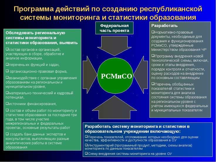 Программа действий по созданию республиканской системы мониторинга и статисти...