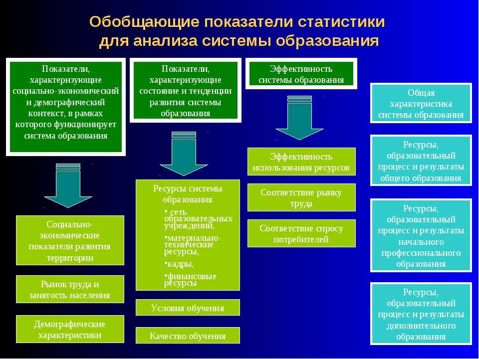 Обобщающие показатели статистики для анализа системы образования Показатели, ...