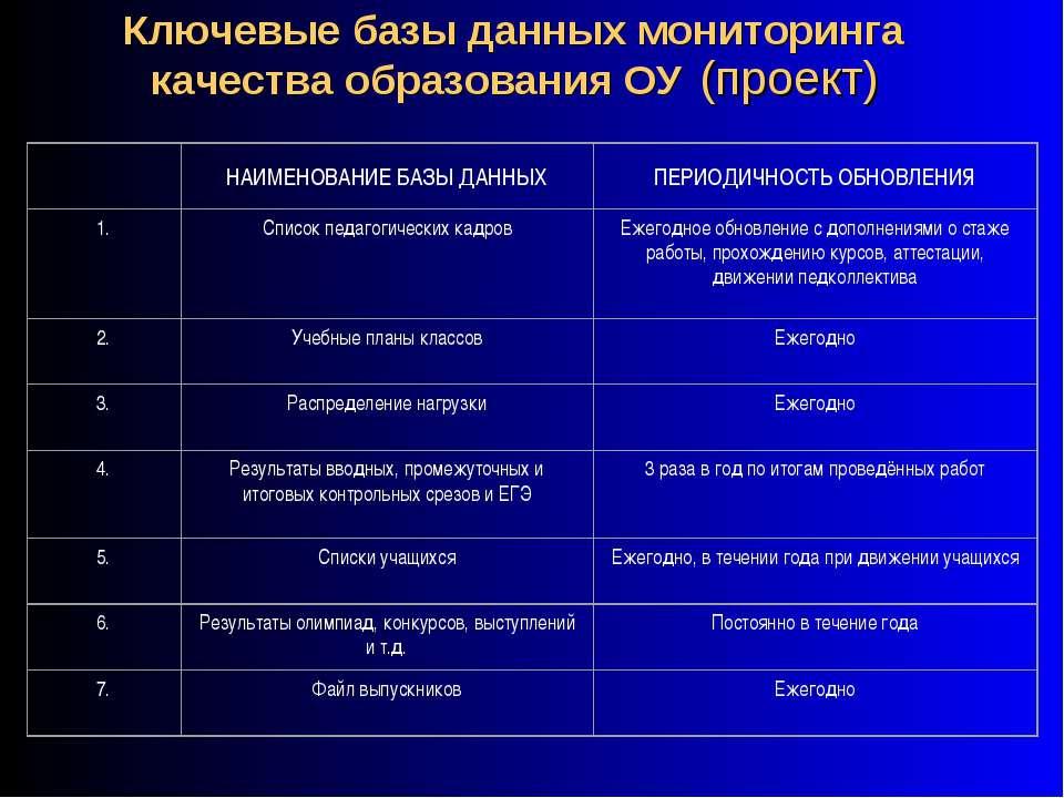 Ключевые базы данных мониторинга качества образования ОУ (проект)
