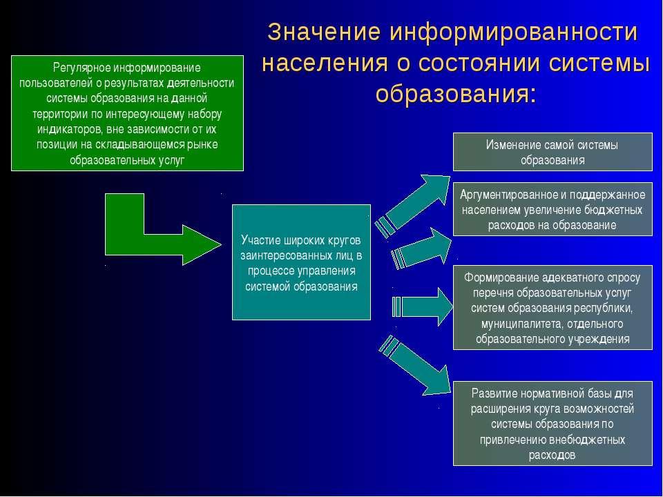 Значение информированности населения о состоянии системы образования: Регуляр...