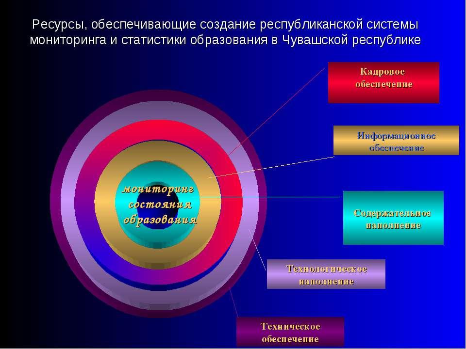Ресурсы, обеспечивающие создание республиканской системы мониторинга и статис...