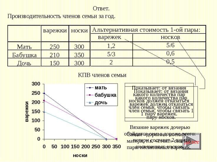Альтернативная стоимость 1-ой пары: варежек носков 1,2 5/6 5/3 0,6 2 0,5 КПВ ...
