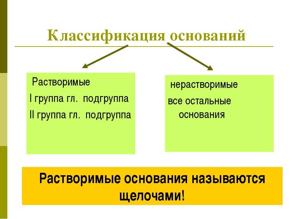 Классификация оснований Растворимые I группа гл. подгруппа II группа гл. подг...