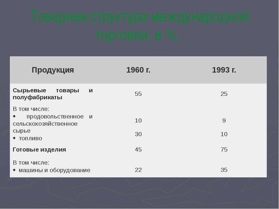 Товарная структура международной торговли, в %. Продукция 1960 г. 1993 г. Сыр...