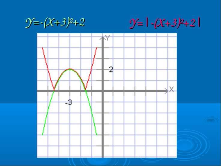 Y=-(X+3)²+2 Y=|-(X+3)²+2|