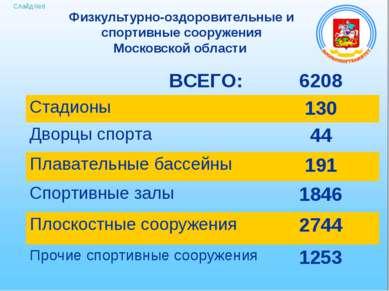 Слайд №8 Физкультурно-оздоровительные и спортивные сооружения Московской обла...