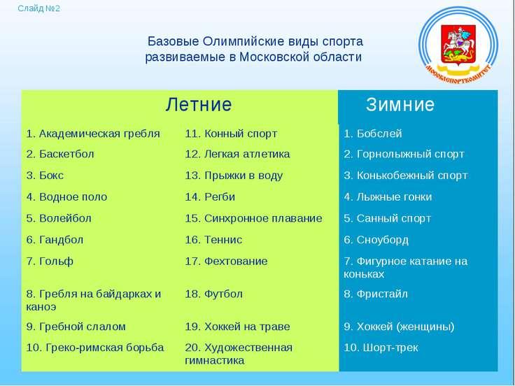 Базовые Олимпийские виды спорта развиваемые в Московской области Летние: Зимн...