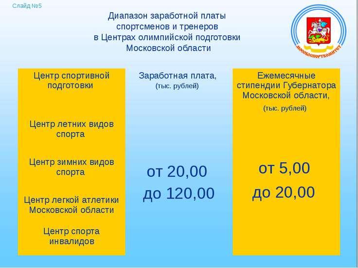 Диапазон заработной платы спортсменов и тренеров в Центрах олимпийской подгот...