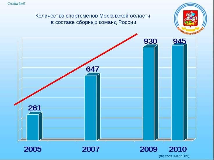Слайд №6 Количество спортсменов Московской области в составе сборных команд Р...