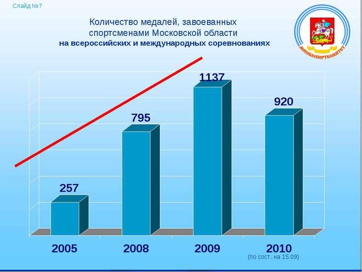 Количество медалей, завоеванных спортсменами Московской области на всероссийс...