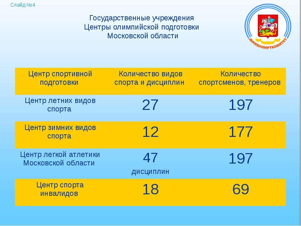 Государственные учреждения Центры олимпийской подготовки Московской области С...