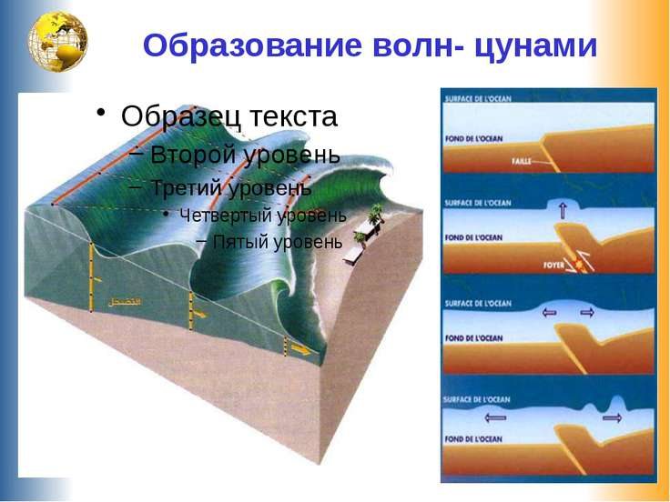 Образование волн- цунами
