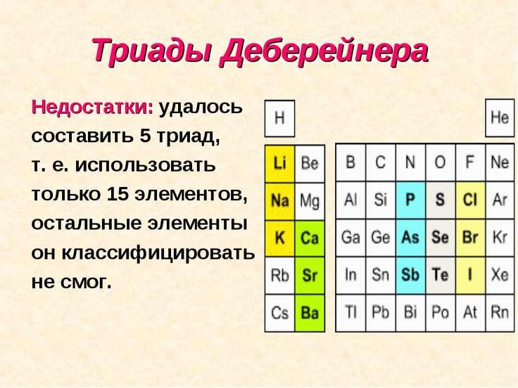 Триады Деберейнера Недостатки: удалось составить 5 триад, т. е. использовать ...