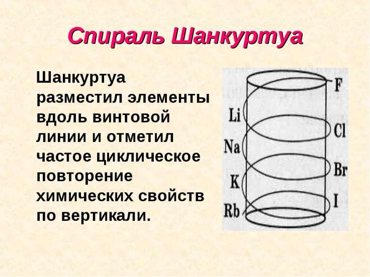 Спираль Шанкуртуа Шанкуртуа разместил элементы вдоль винтовой линии и отметил...