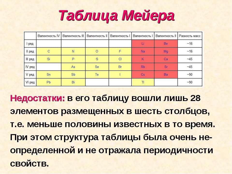 Таблица Мейера Недостатки: в его таблицу вошли лишь 28 элементов размещенных ...
