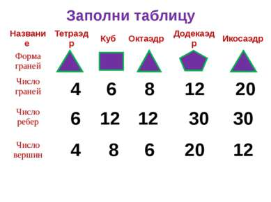 Заполни таблицу 4 4 6 6 6 8 8 12 12 12 12 20 20 30 30 Название Тетраэдр Куб О...