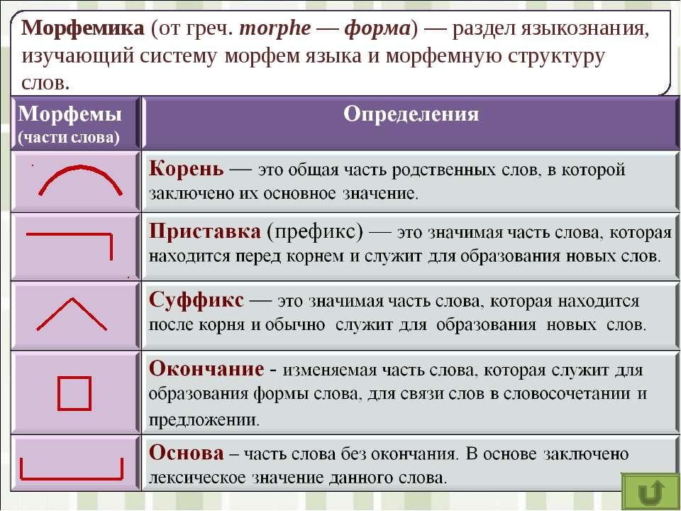 Морфемика (от греч. morphe — форма) — раздел языкознания, изучающий систему м...