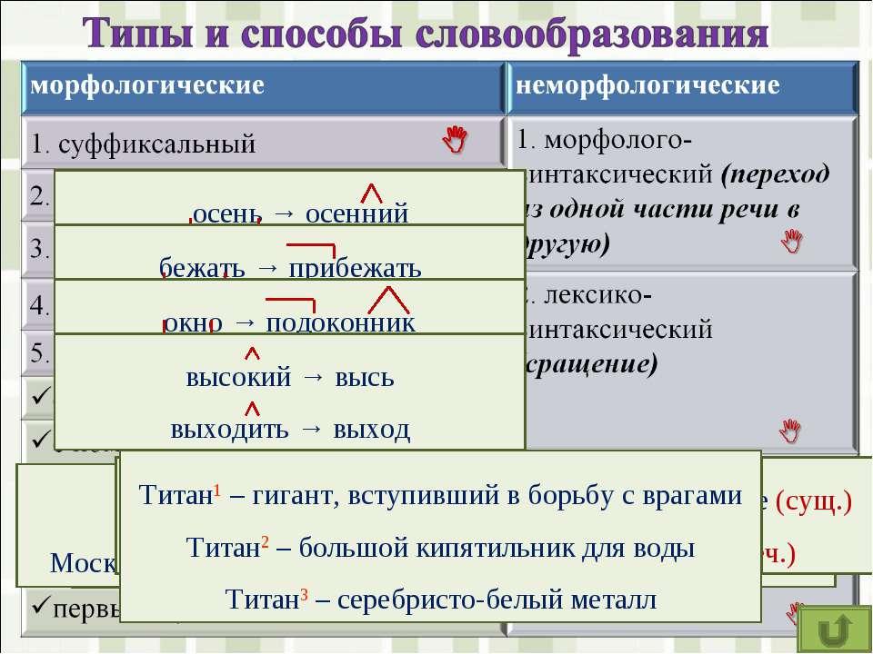 диван, кровать → диван-кровать кафе, мороженое→кафе-мороженое Московский госу...