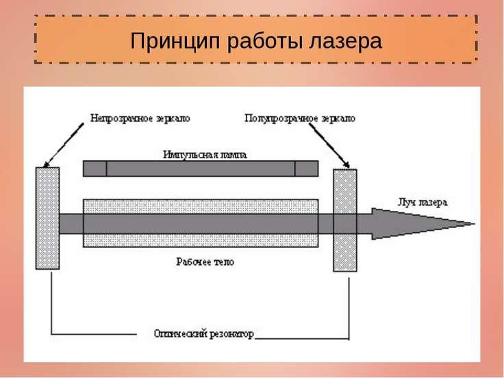 Принцип работы лазера