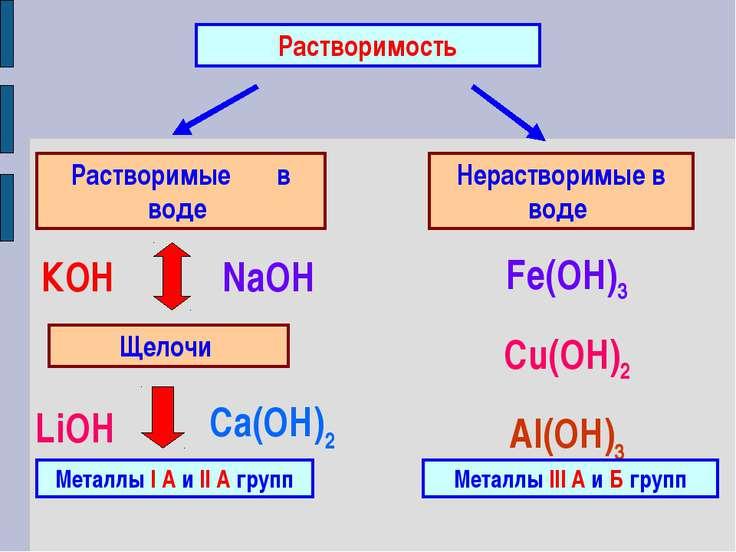 Растворимость Растворимые в воде Нерастворимые в воде Щелочи Металлы I А и II...