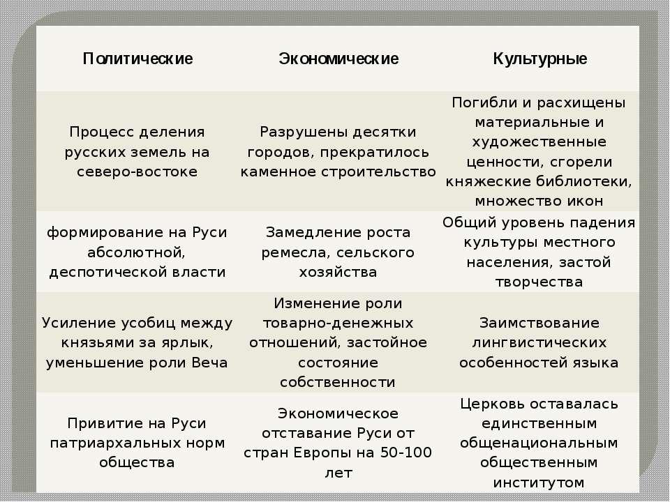 Политические Экономические Культурные Процесс деления русских земель на север...