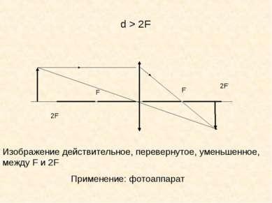 F F' d > 2F 2F 2F' Изображение действительное, перевернутое, уменьшенное, меж...