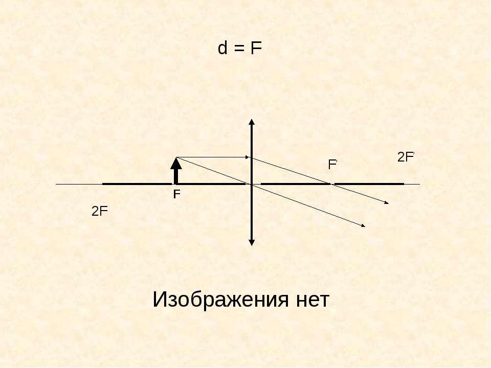 F F' d = F 2F 2F' Изображения нет
