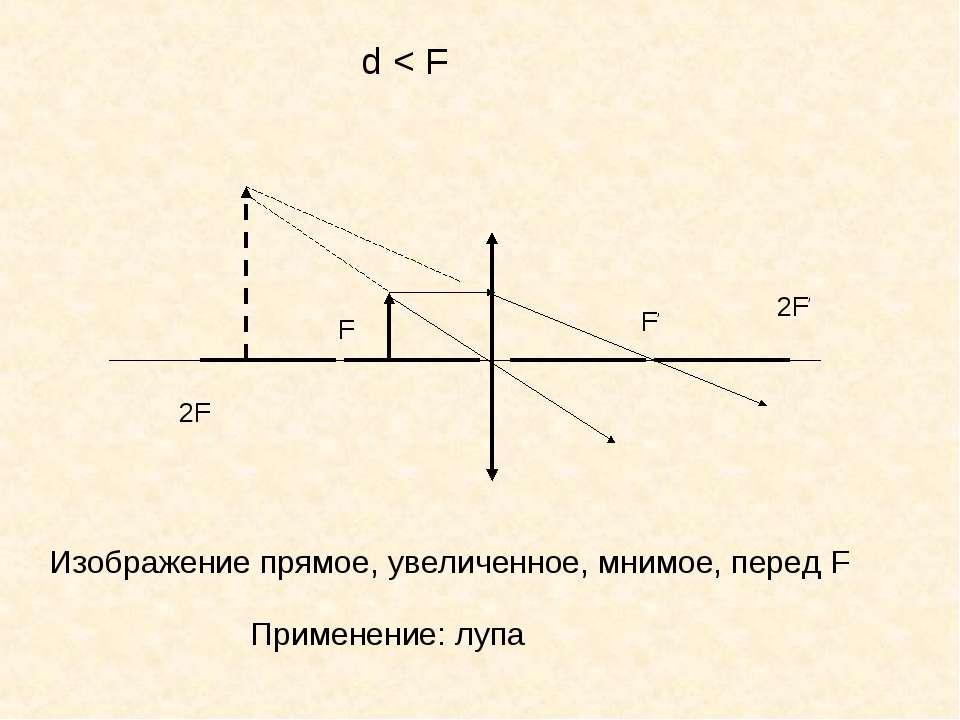 F F' d < F 2F 2F' Изображение прямое, увеличенное, мнимое, перед F Применение...