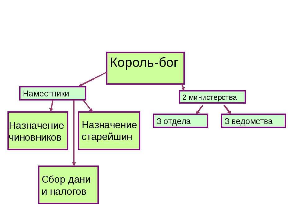 Король-бог 3 отдела 3 ведомства Наместники 2 министерства Назначение чиновник...