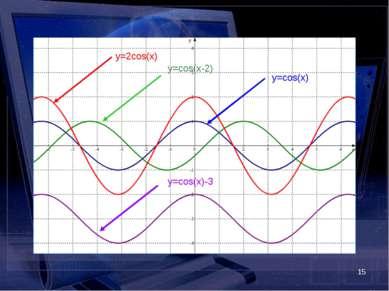 * y=cos(x) y=2cos(x) y=cos(x-2) y=cos(x)-3
