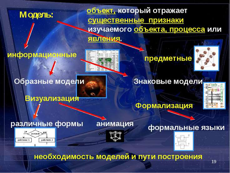 * Модель: объект, который отражает существенные признаки изучаемого объекта, ...