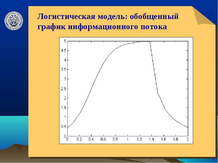 © ElVisti * Логистическая модель: обобщенный график информационного потока © ...