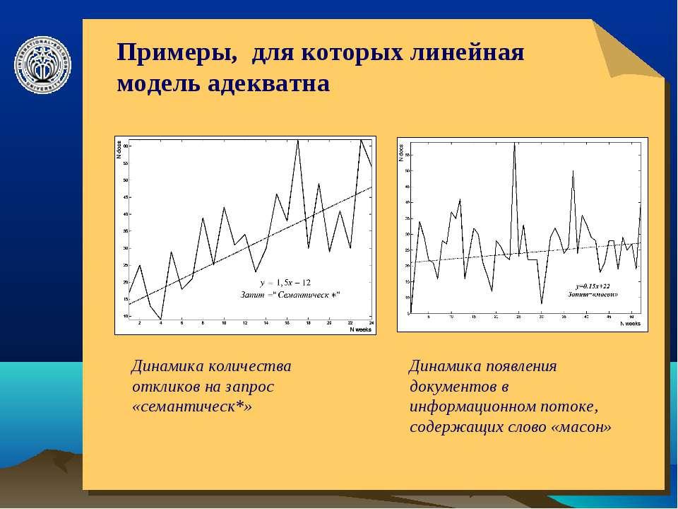 © ElVisti * Примеры, для которых линейная модель адекватна Динамика количеств...