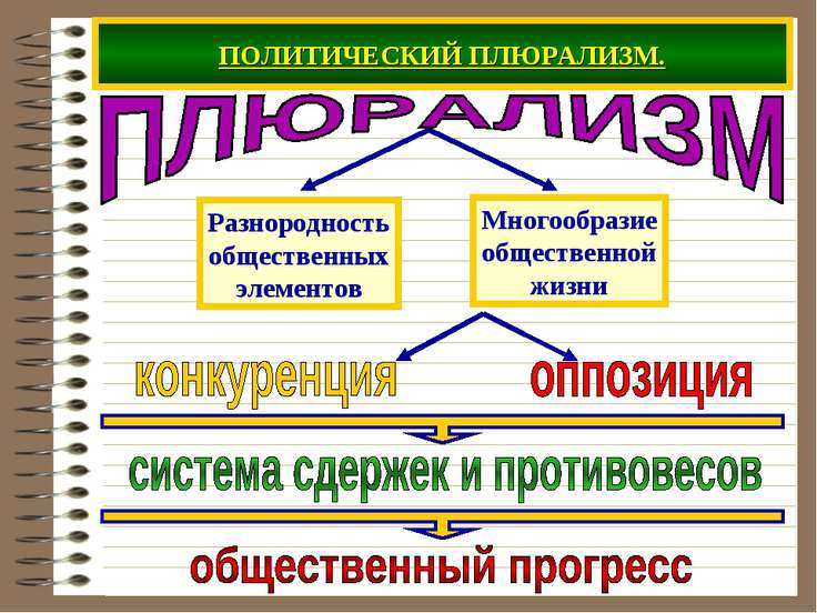 ПОЛИТИЧЕСКИЙ ПЛЮРАЛИЗМ.