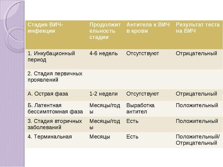 Стадия ВИЧ-инфекции Продолжительность стадии Антитела к ВИЧ в крови Результат...