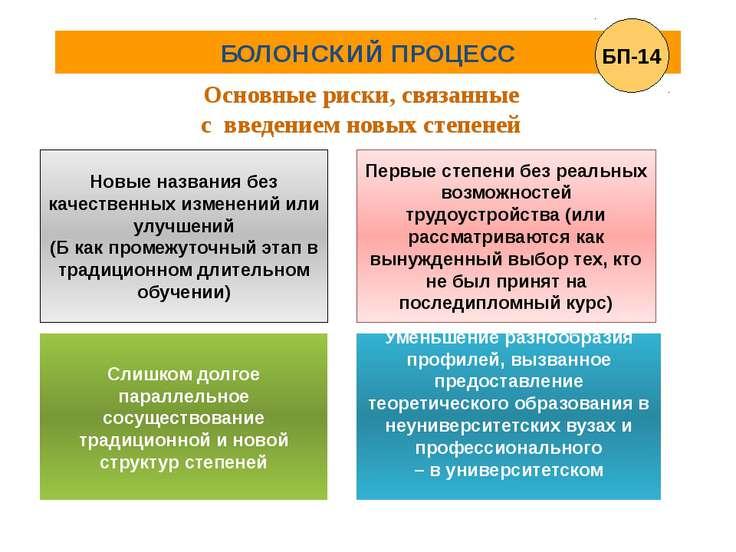 БОЛОНСКИЙ ПРОЦЕСС Основные риски, связанные с введением новых степеней Новые ...