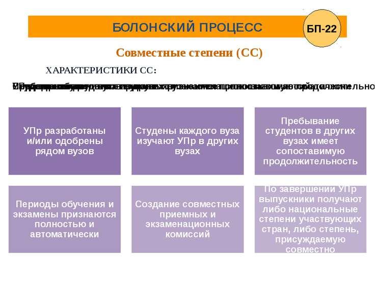 БОЛОНСКИЙ ПРОЦЕСС Совместные степени (СС) ХАРАКТЕРИСТИКИ СС: БП-22