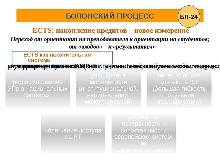БОЛОНСКИЙ ПРОЦЕСС ECTS: накопление кредитов – новое измерение ECTS как накопи...