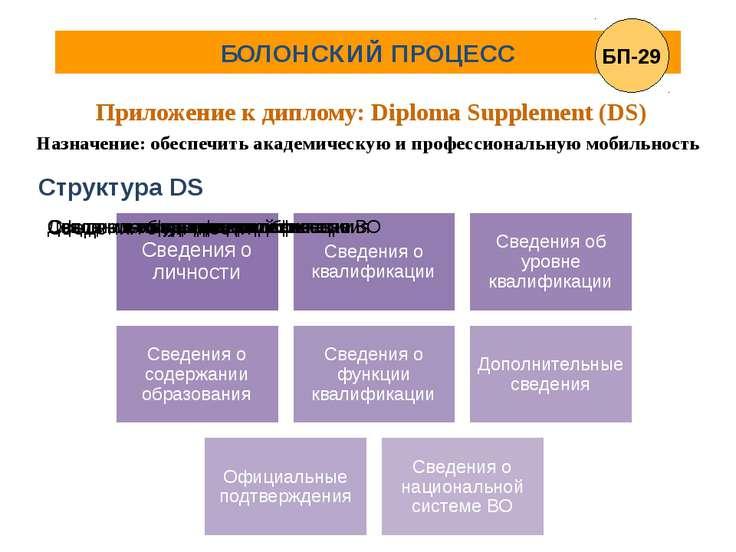 участие россии в болонском процессе
