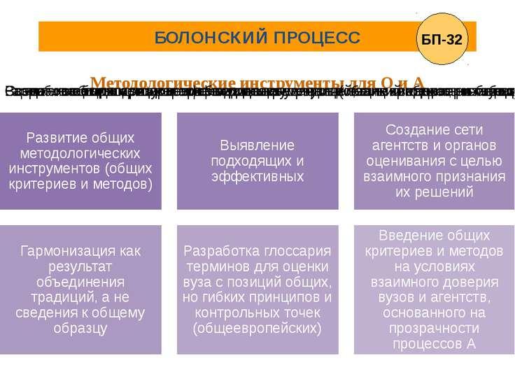 БОЛОНСКИЙ ПРОЦЕСС Методологические инструменты для О и А БП-32