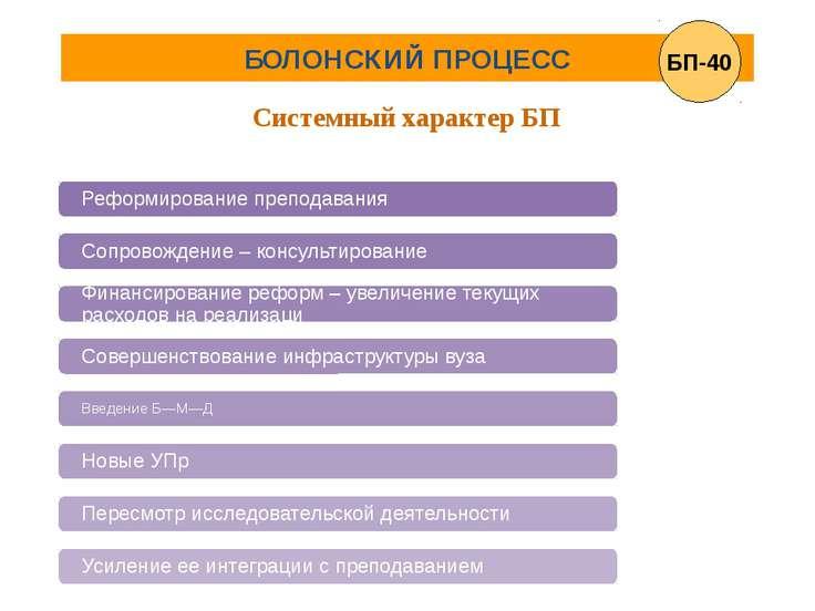 БОЛОНСКИЙ ПРОЦЕСС Системный характер БП БП-40