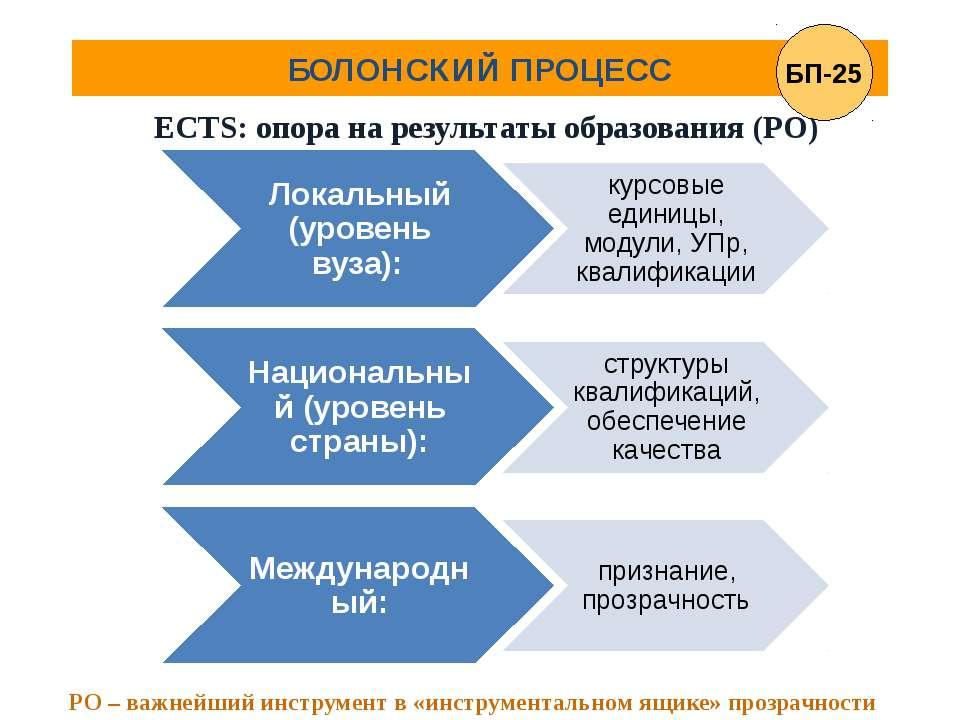 БОЛОНСКИЙ ПРОЦЕСС ECTS: опора на результаты образования (РО) РО – важнейший и...