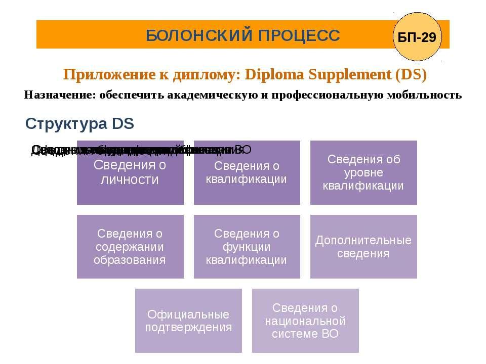БОЛОНСКИЙ ПРОЦЕСС Приложение к диплому: Diploma Supplement (DS) Назначение: о...