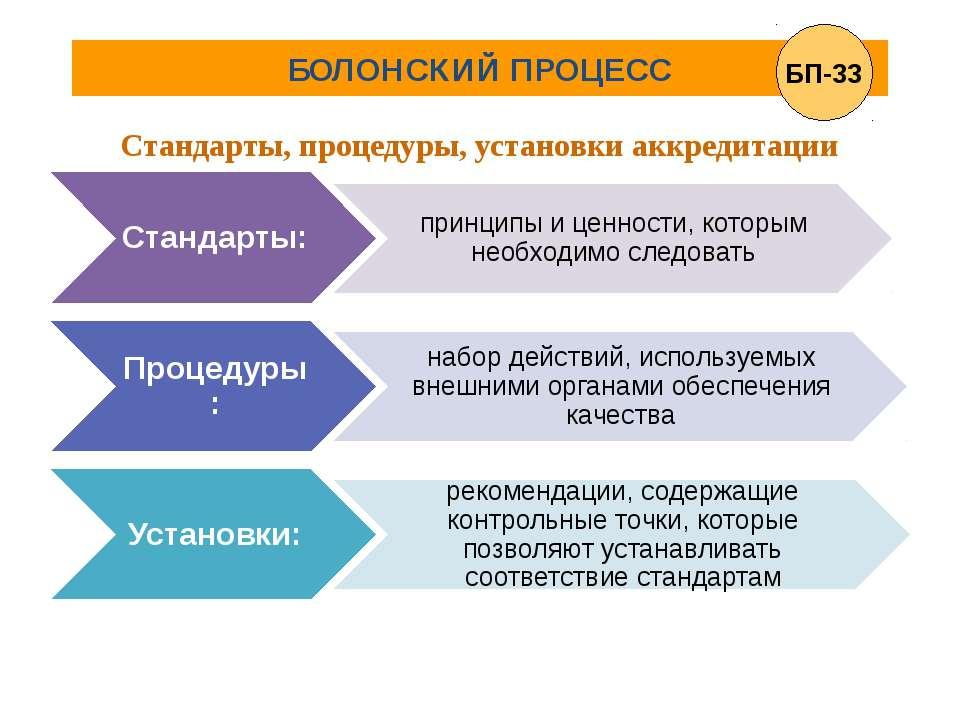 БОЛОНСКИЙ ПРОЦЕСС Стандарты, процедуры, установки аккредитации БП-33