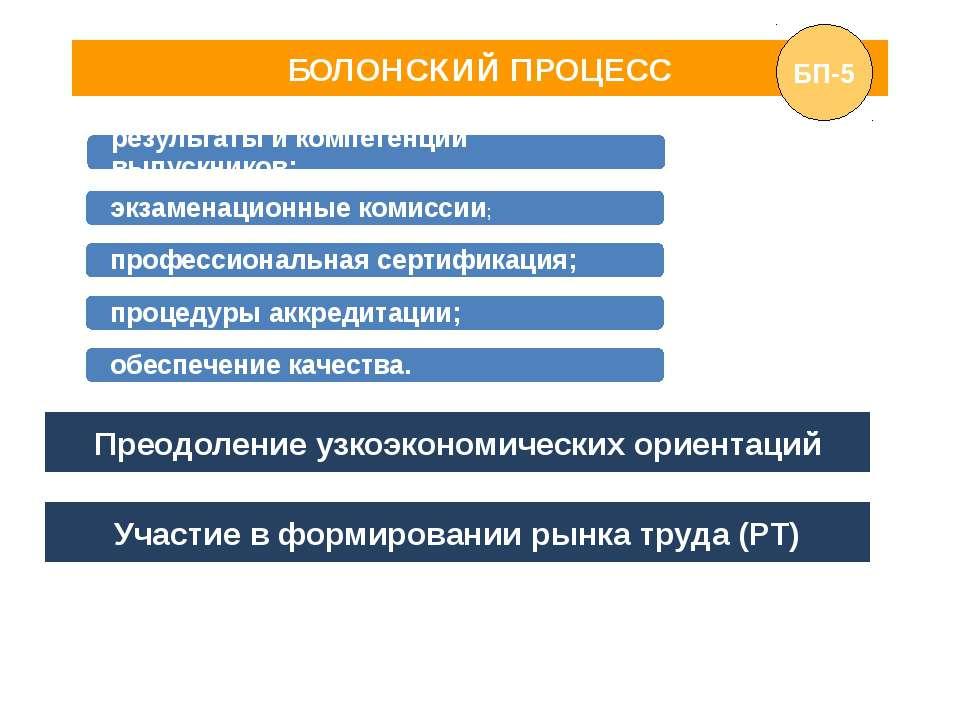 БОЛОНСКИЙ ПРОЦЕСС Преодоление узкоэкономических ориентаций Участие в формиров...