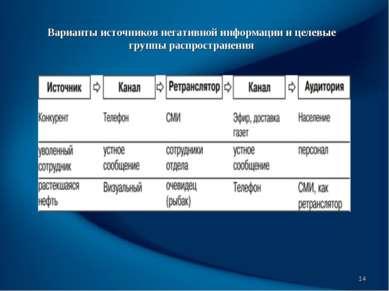 * Варианты источников негативной информации и целевые группы распространения