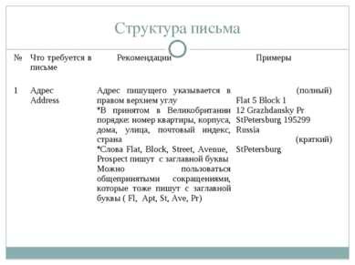 Структура письма № Что требуется в письме Рекомендации Примеры 1 Адрес Addres...