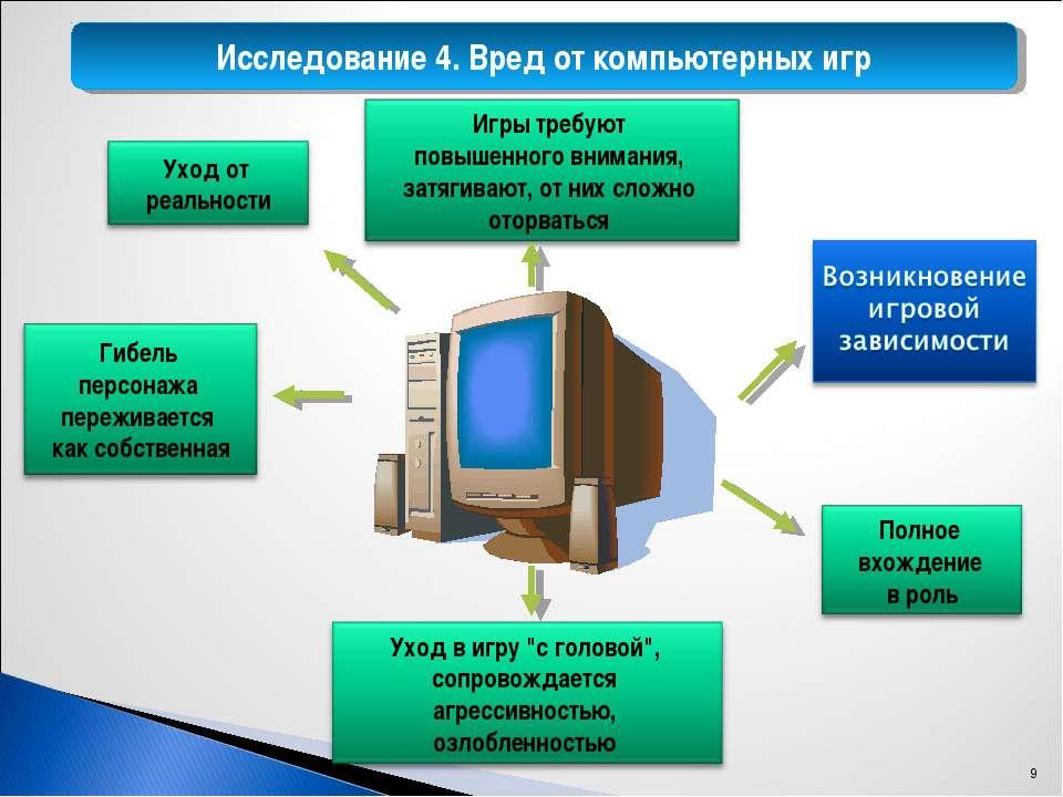 Исследование 4. Вред от компьютерных игр *